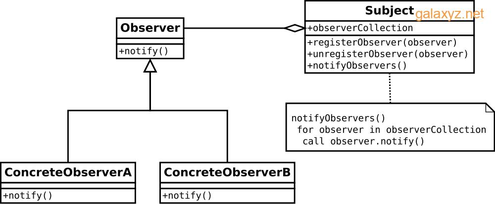 Mẫu thiết kế Observer